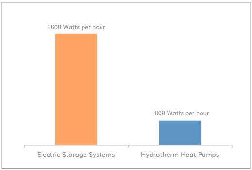 How do heat pumps work? | Heat Pump | Hydrotherm | Hydrotherm Hot ...